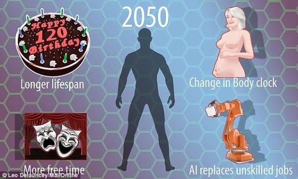 1410450530608_wps_15_average_human_in_2050_gra